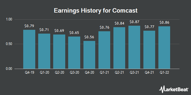 Earnings History for Comcast (NASDAQ:CMCSA)