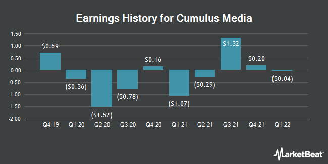 Earnings History for Cumulus Media (NASDAQ:CMLS)