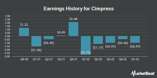Earnings History for Cimpress (NASDAQ:CMPR)