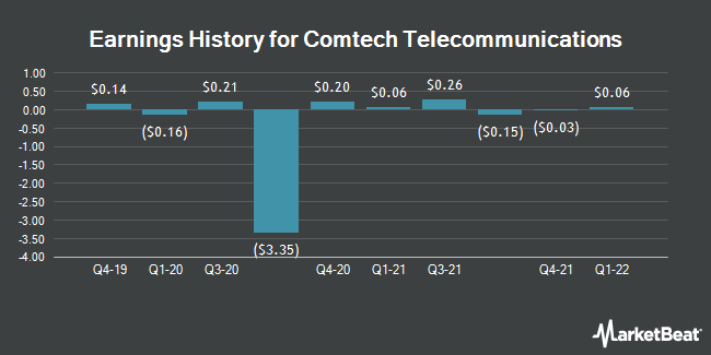 Earnings History for Comtech Telecomm. (NASDAQ:CMTL)