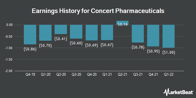Earnings History for Concert Pharmaceuticals (NASDAQ:CNCE)