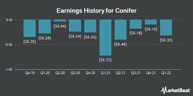 Earnings History for Conifer (NASDAQ:CNFR)