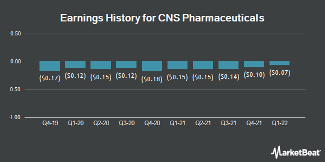 Earnings History for CNS Pharmaceuticals (NASDAQ:CNSP)