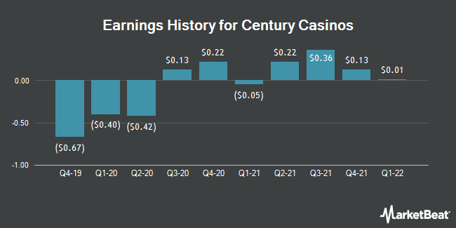 Earnings History for Century Casinos (NASDAQ:CNTY)