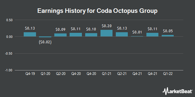 Earnings History for Coda Octopus Group (NASDAQ:CODA)