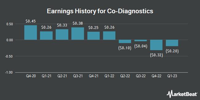 Earnings History for Co-Diagnostics (NASDAQ:CODX)