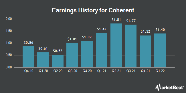 Earnings History for Coherent (NASDAQ:COHR)