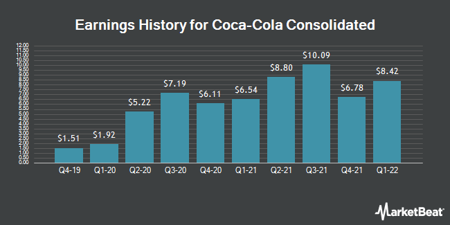 Earnings History for Coca-Cola Consolidated (NASDAQ:COKE)