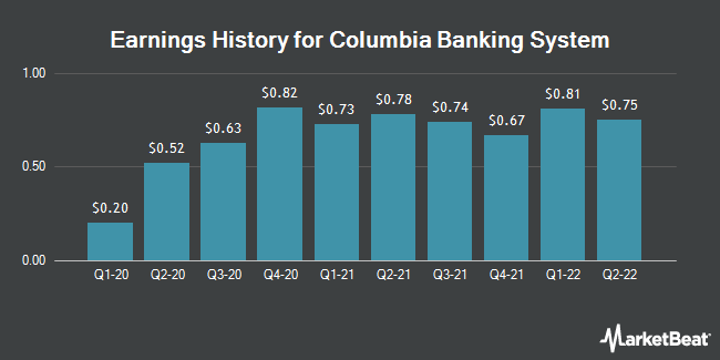 Earnings History for Columbia Banking System (NASDAQ:COLB)