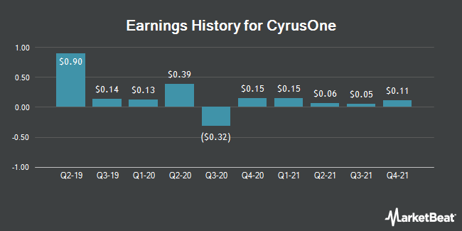 Earnings History for CyrusOne (NASDAQ:CONE)