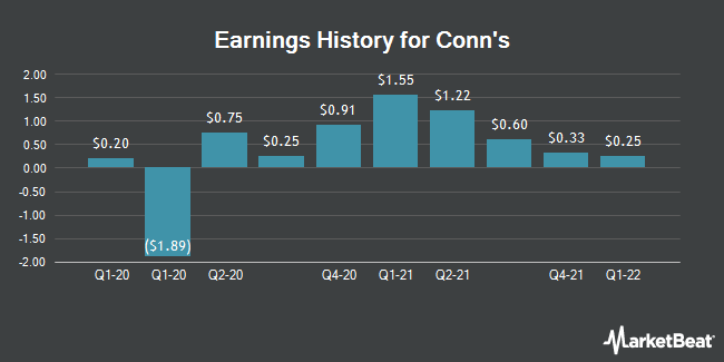 Earnings History for Conn`s (NASDAQ:CONN)