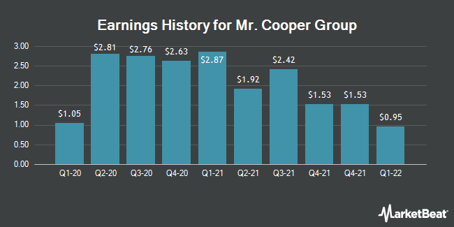 Earnings History for Mr. Cooper Group (NASDAQ:COOP)