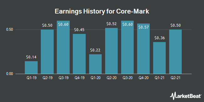 Earnings History for Core-Mark (NASDAQ:CORE)