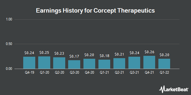 Earnings History for Corcept Therapeutics (NASDAQ:CORT)