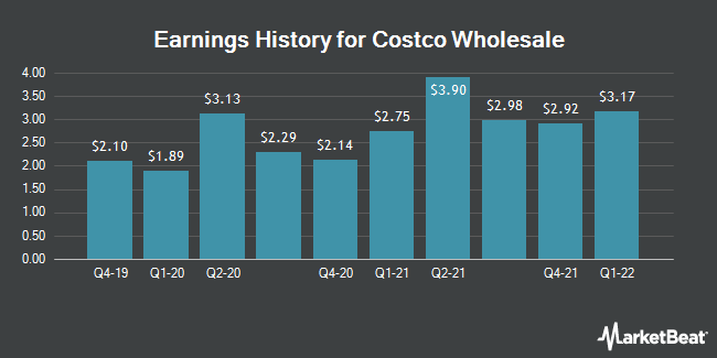 Earnings History for Costco Wholesale (NASDAQ:COST)