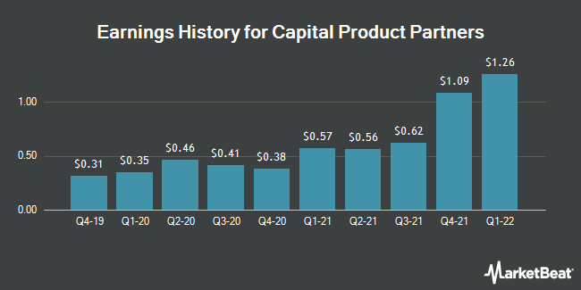 Earnings History for Capital Product Partners (NASDAQ:CPLP)
