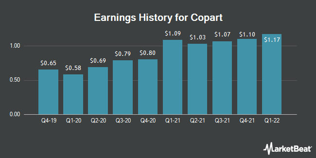 Earnings History for Copart (NASDAQ:CPRT)