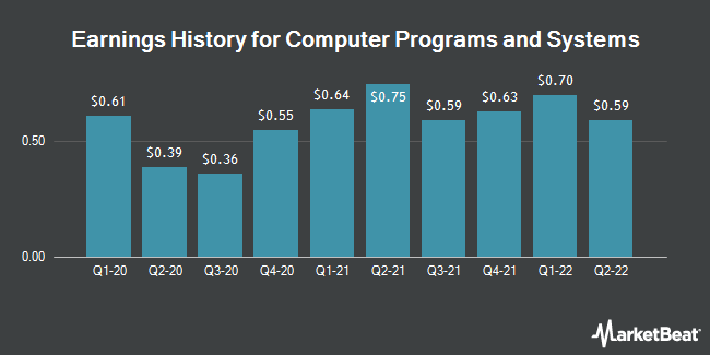 Earnings History for Computer Programs & Systems (NASDAQ:CPSI)