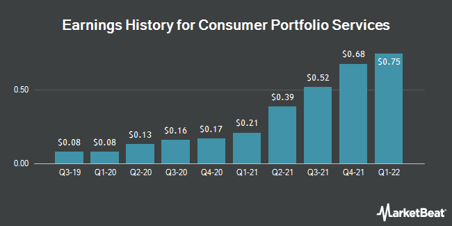 Earnings History for Consumer Portfolio Services (NASDAQ:CPSS)