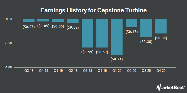 Earnings History for Capstone Turbine (NASDAQ:CPST)