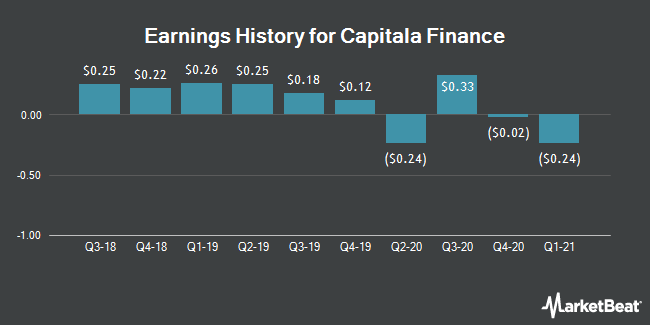 Earnings History for Capitala Finance (NASDAQ:CPTA)