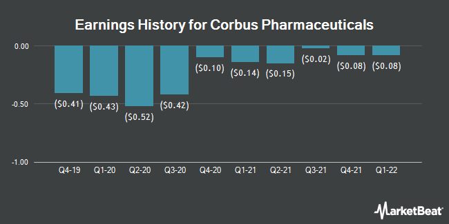 Earnings History for Corbus Pharmaceuticals (NASDAQ:CRBP)