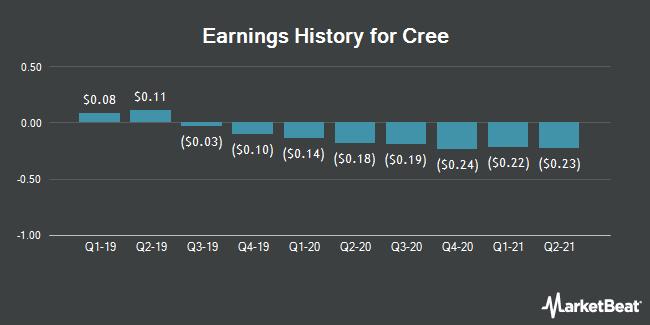 Earnings History for Cree (NASDAQ:CREE)