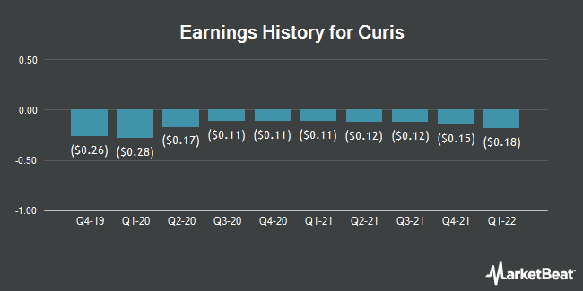Earnings History for Curis (NASDAQ:CRIS)