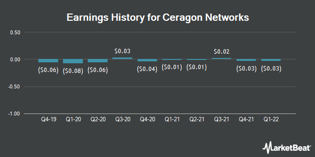 Earnings History for Ceragon Networks (NASDAQ:CRNT)