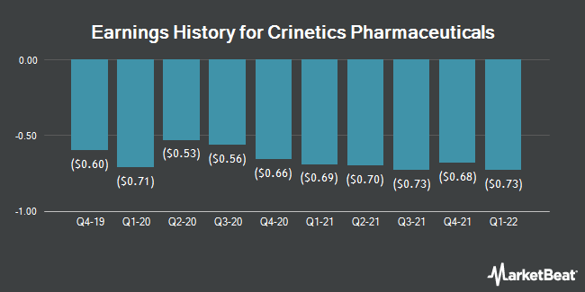 Earnings History for Crinetics Pharmaceuticals (NASDAQ:CRNX)