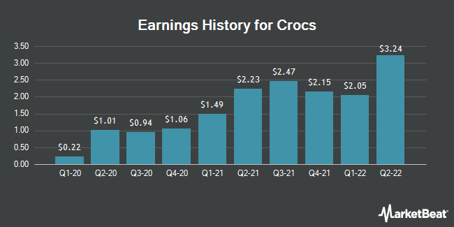 Earnings History for Crocs (NASDAQ:CROX)