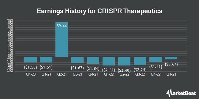 Earnings History for Crispr Therapeutics (NASDAQ:CRSP)