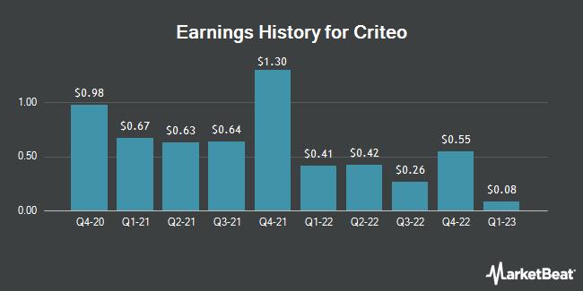 Earnings History for Criteo (NASDAQ:CRTO)