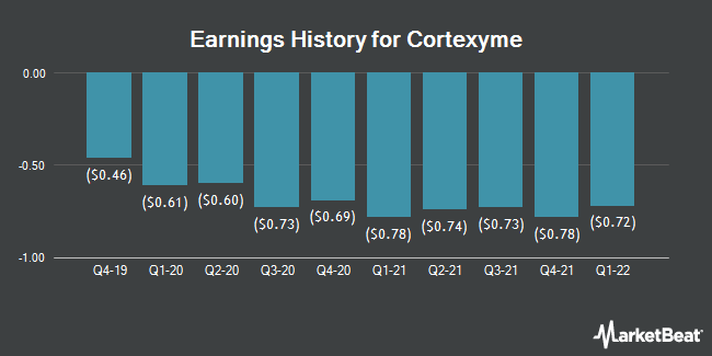 Earnings History for Cortexyme (NASDAQ:CRTX)