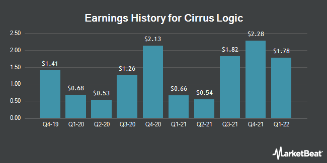 Earnings History for Cirrus Logic (NASDAQ:CRUS)