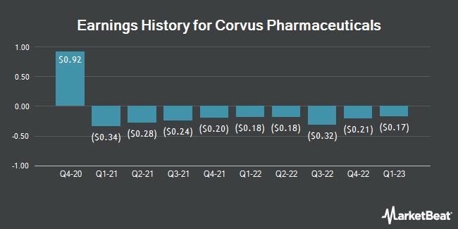 Earnings History for Corvus Pharmaceuticals (NASDAQ:CRVS)