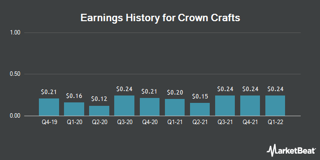 Earnings History for Crown Crafts (NASDAQ:CRWS)