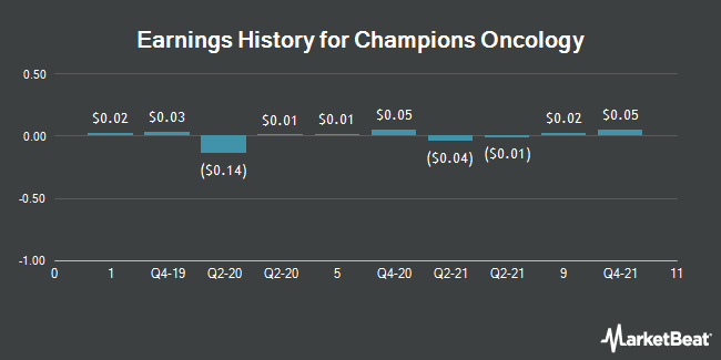 Earnings History for Champions Oncology (NASDAQ:CSBR)