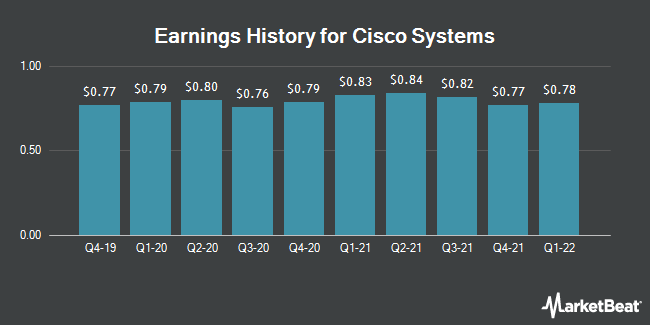 Earnings History for Cisco Systems (NASDAQ:CSCO)