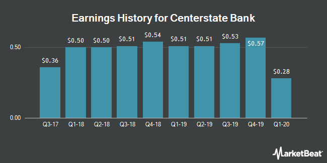 Earnings History for Centerstate Bank (NASDAQ:CSFL)