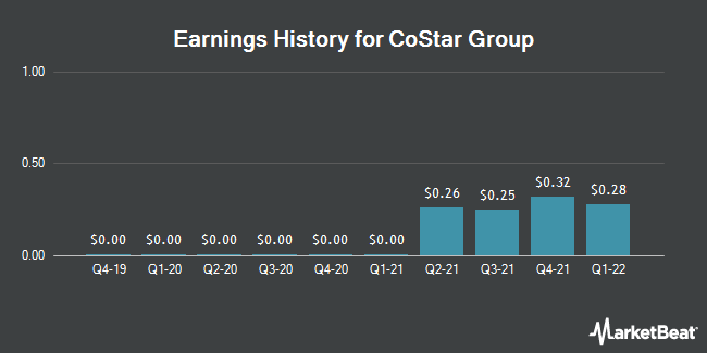 Earnings History for CoStar Group (NASDAQ:CSGP)