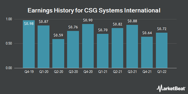 Earnings History for CSG Systems International (NASDAQ:CSGS)
