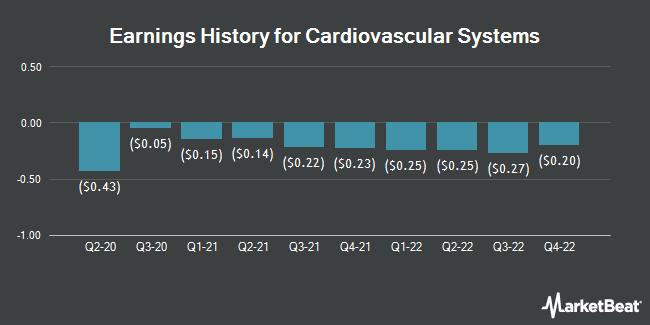Earnings History for Cardiovascular Systems (NASDAQ:CSII)
