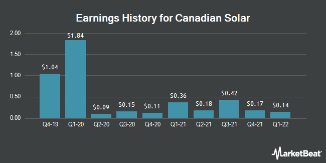 Earnings History for Canadian Solar (NASDAQ:CSIQ)
