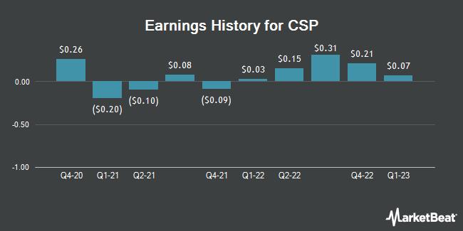 Earnings History for CSP (NASDAQ:CSPI)