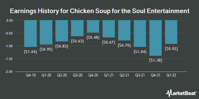 Earnings History for Chicken Soup for The Soul Entrtnmnt (NASDAQ:CSSE)