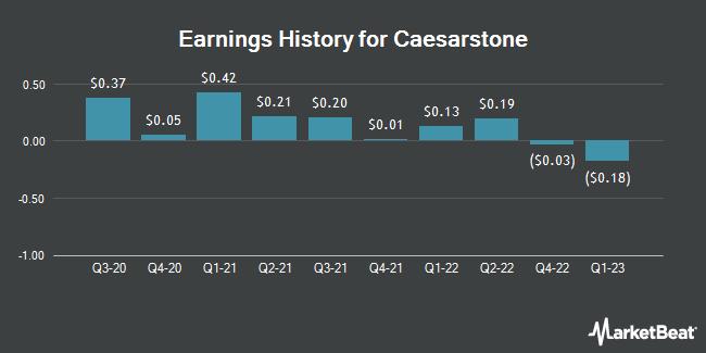 Earnings History for Caesarstone (NASDAQ:CSTE)