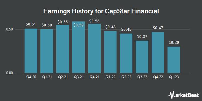 Earnings History for Capstar Financial (NASDAQ:CSTR)