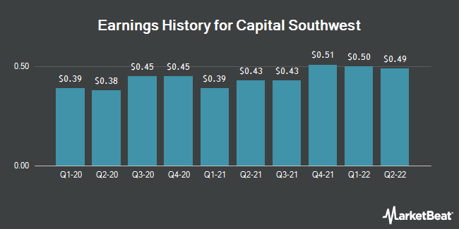Earnings History for Capital Southwest (NASDAQ:CSWC)