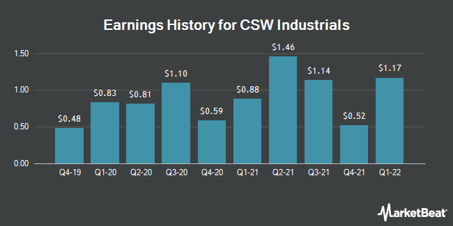 Earnings History for CSW Industrials (NASDAQ:CSWI)
